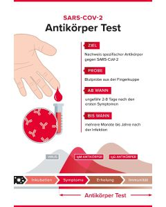 SARS-CoV-2 Antikörper Labortest Set